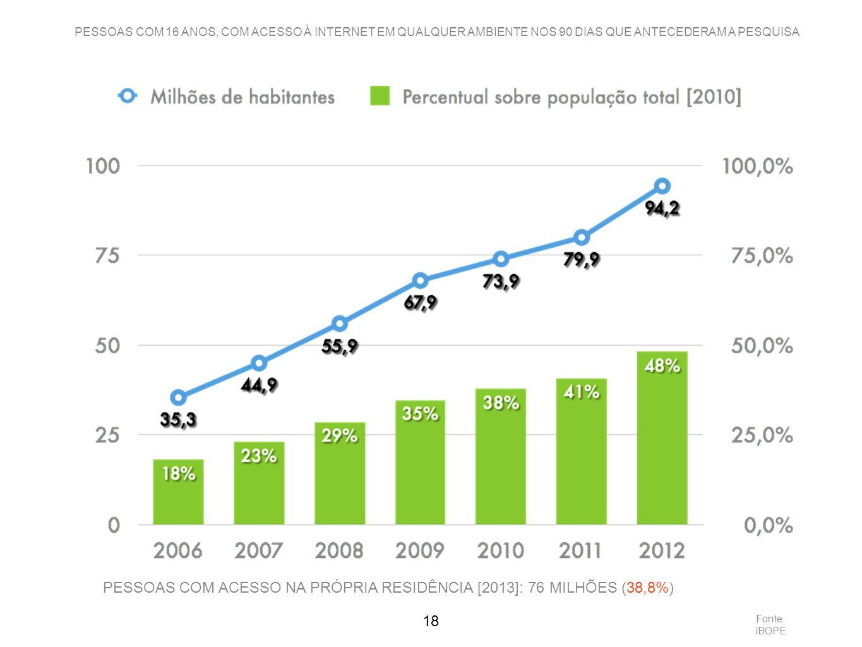 PESSOAS COM ACESSO NA PRÓPRIA RESIDÊNCIA [2013]: 76 MILHÕES (38,8%)
